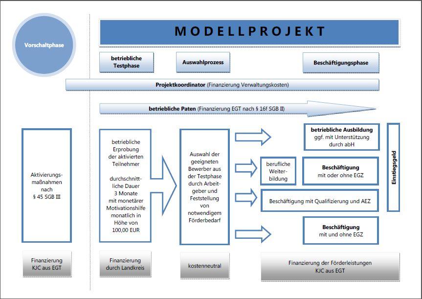 modellprojekt-als-foto